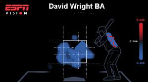 Wright heat map