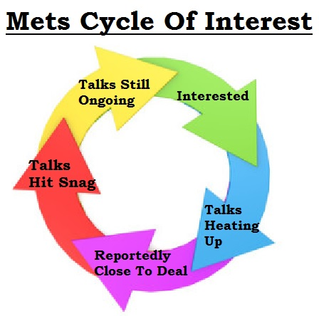 mets-cycle-of-interest