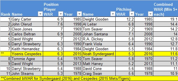 All time mets duo WAR chart 3